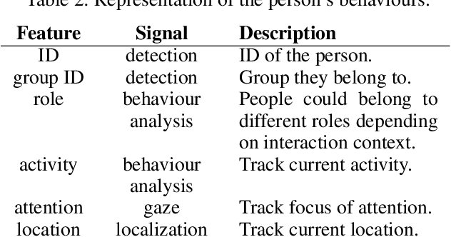 Figure 3 for Explainable Representations of the Social State: A Model for Social Human-Robot Interactions