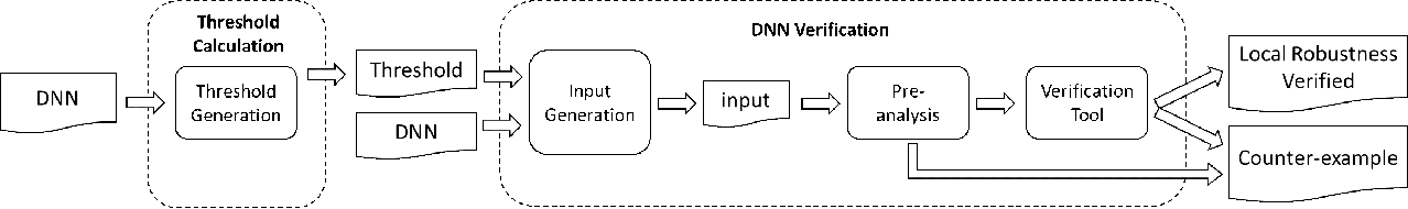 Figure 4 for Boosting the Robustness Verification of DNN by Identifying the Achilles's Heel