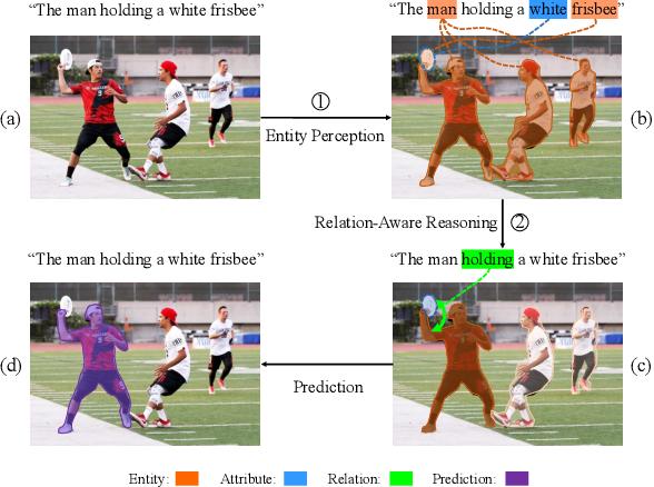 Figure 1 for Referring Image Segmentation via Cross-Modal Progressive Comprehension