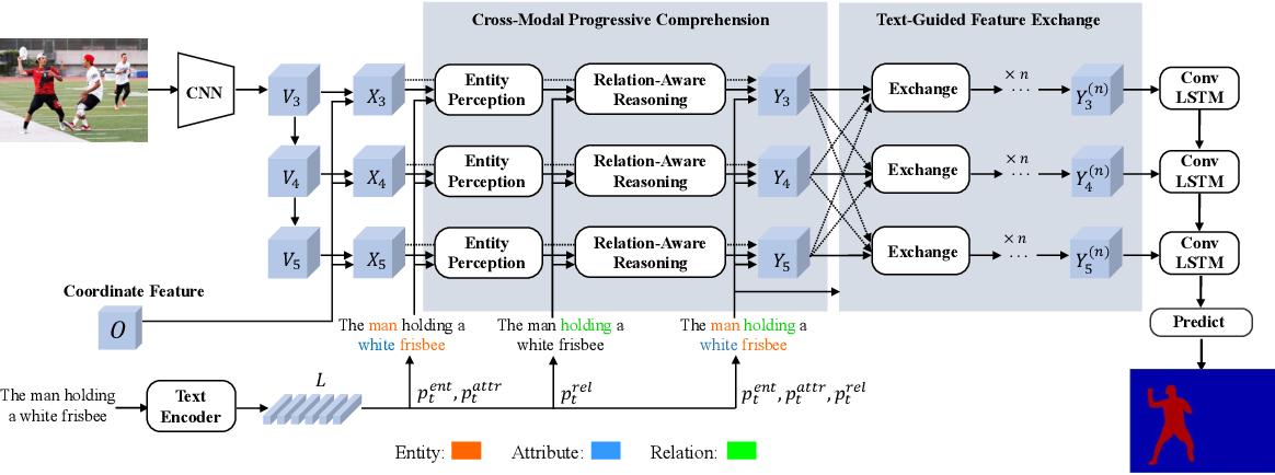 Figure 3 for Referring Image Segmentation via Cross-Modal Progressive Comprehension