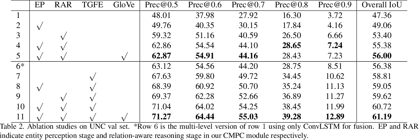 Figure 4 for Referring Image Segmentation via Cross-Modal Progressive Comprehension