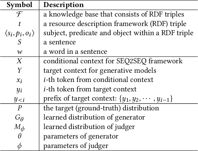 Figure 2 for Triple-to-Text: Converting RDF Triples into High-Quality Natural Languages via Optimizing an Inverse KL Divergence