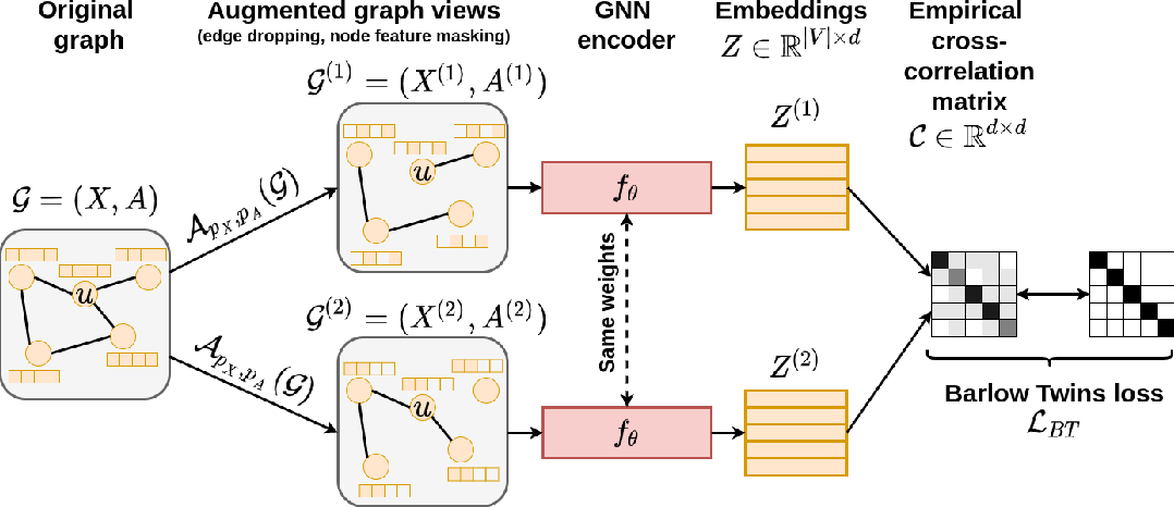 Figure 1 for Graph Barlow Twins: A self-supervised representation learning framework for graphs