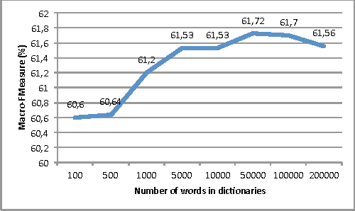 Figure 2 for Building a robust sentiment lexicon with (almost) no resource