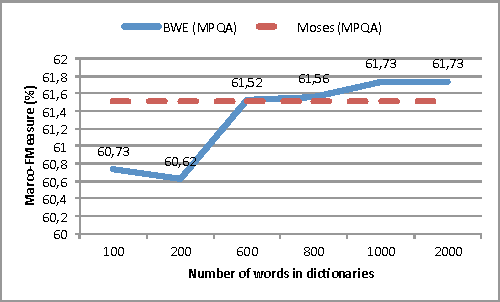 Figure 3 for Building a robust sentiment lexicon with (almost) no resource