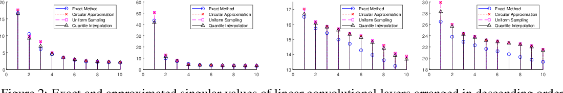 Figure 3 for Asymptotic Singular Value Distribution of Linear Convolutional Layers