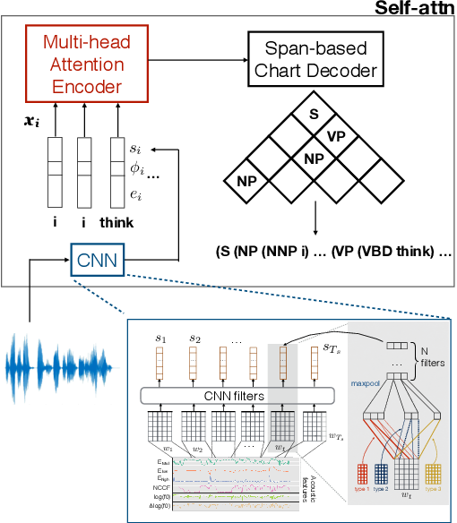 Figure 2 for On the Role of Style in Parsing Speech with Neural Models