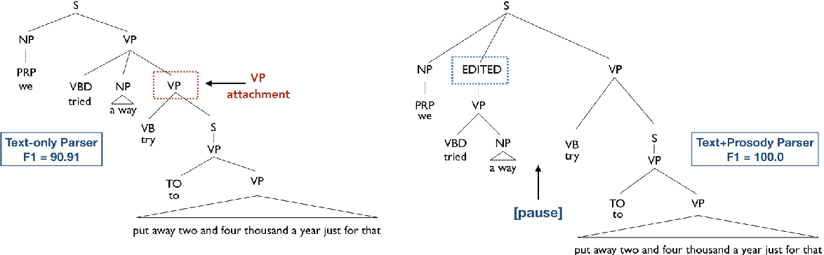 Figure 4 for On the Role of Style in Parsing Speech with Neural Models