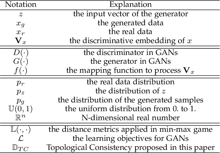 Figure 1 for Manifold-preserved GANs