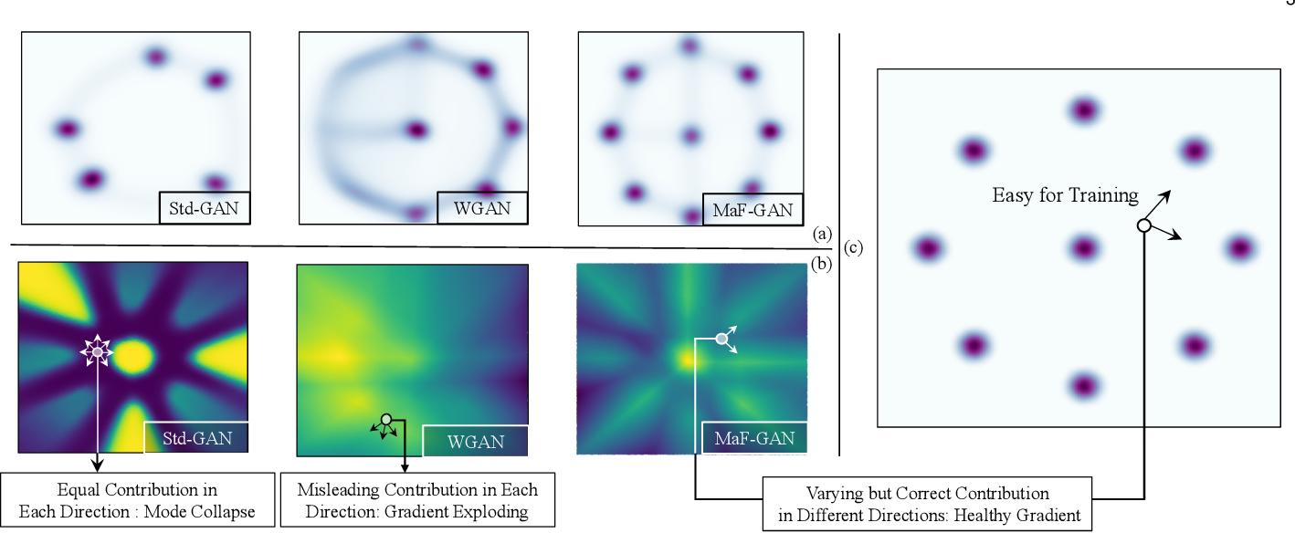 Figure 2 for Manifold-preserved GANs