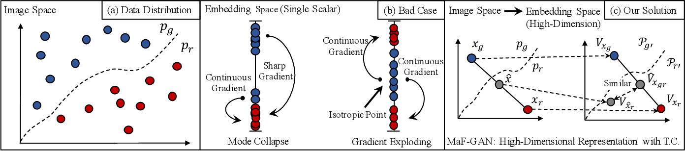Figure 3 for Manifold-preserved GANs