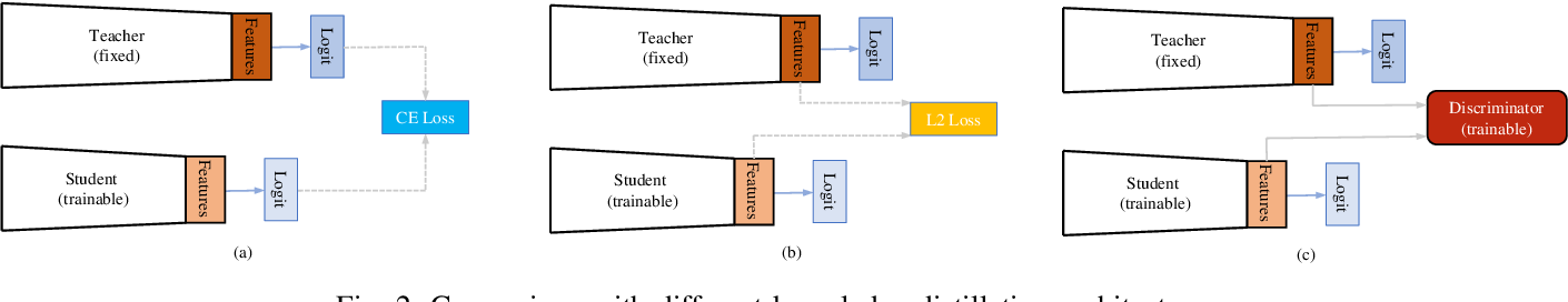 Figure 2 for New Perspective on Progressive GANs Distillation for One-class Novelty Detection