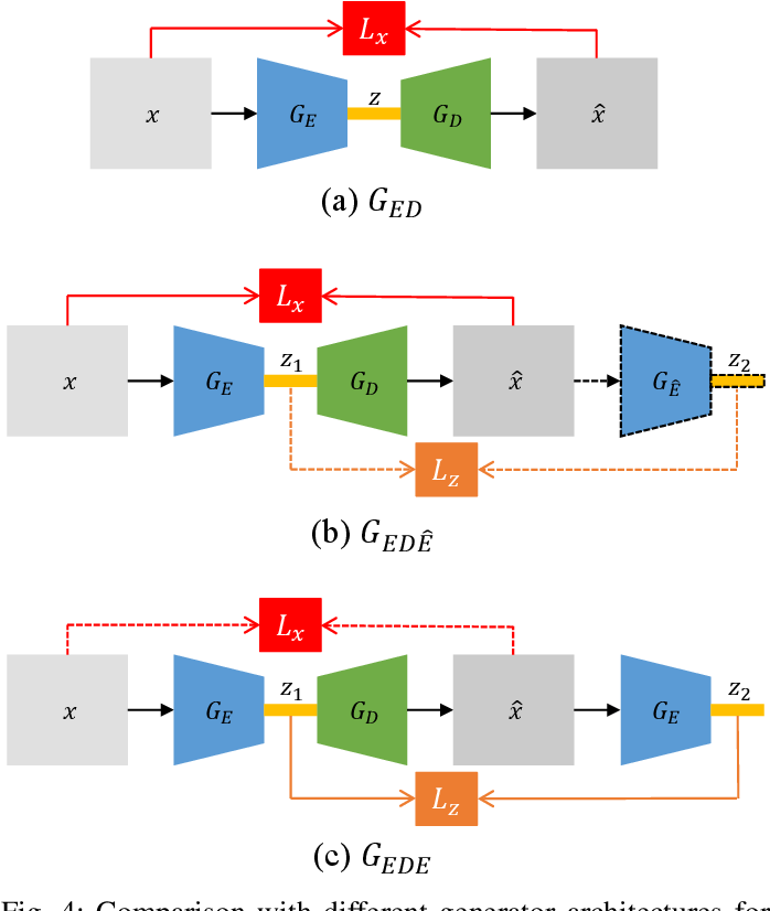 Figure 4 for New Perspective on Progressive GANs Distillation for One-class Novelty Detection
