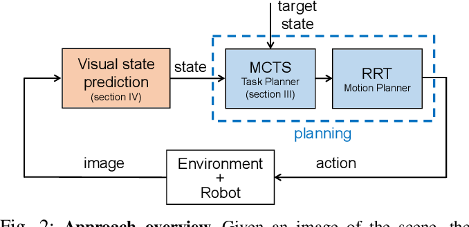 Figure 2 for Monte-Carlo Tree Search for Efficient Visually Guided Rearrangement Planning