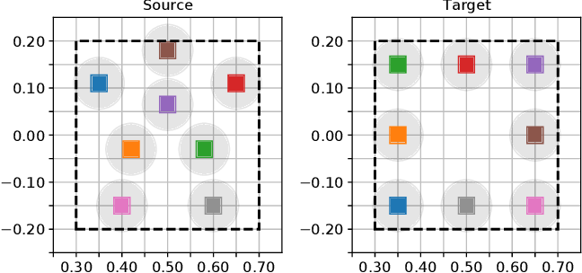 Figure 3 for Monte-Carlo Tree Search for Efficient Visually Guided Rearrangement Planning