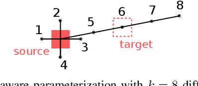 Figure 4 for Monte-Carlo Tree Search for Efficient Visually Guided Rearrangement Planning