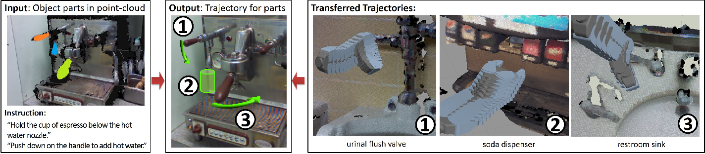 Figure 2 for Robobarista: Object Part based Transfer of Manipulation Trajectories from Crowd-sourcing in 3D Pointclouds