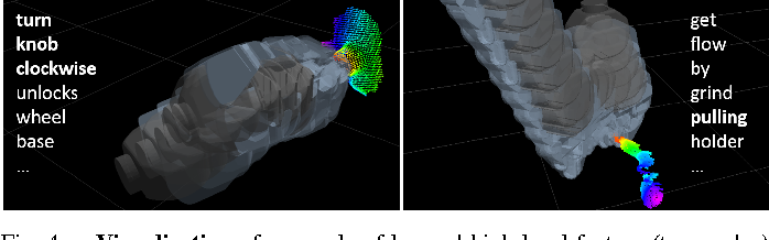 Figure 4 for Robobarista: Object Part based Transfer of Manipulation Trajectories from Crowd-sourcing in 3D Pointclouds