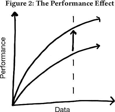 Figure 2 for Social and Governance Implications of Improved Data Efficiency