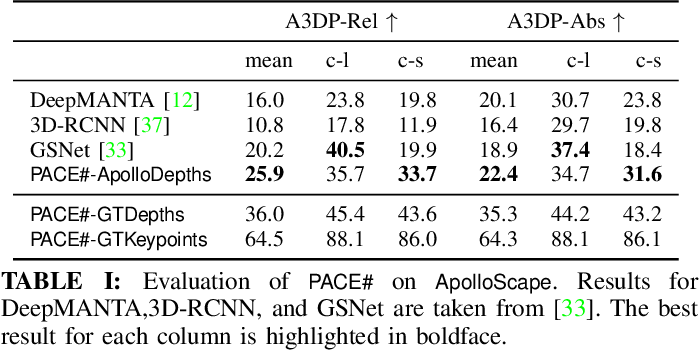 Figure 4 for Optimal Pose and Shape Estimation for Category-level 3D Object Perception