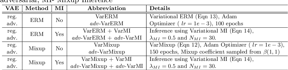 Figure 2 for VarMixup: Exploiting the Latent Space for Robust Training and Inference