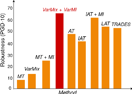 Figure 1 for VarMixup: Exploiting the Latent Space for Robust Training and Inference