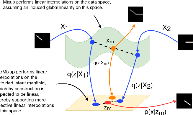Figure 3 for VarMixup: Exploiting the Latent Space for Robust Training and Inference