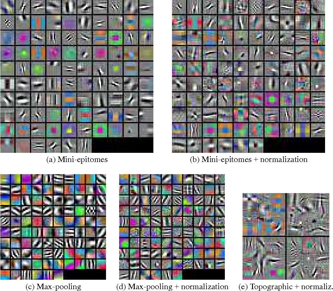 Figure 3 for Deep Epitomic Convolutional Neural Networks