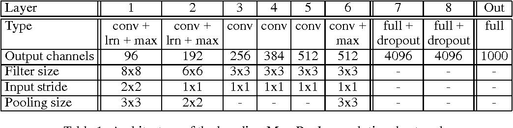 Figure 2 for Deep Epitomic Convolutional Neural Networks