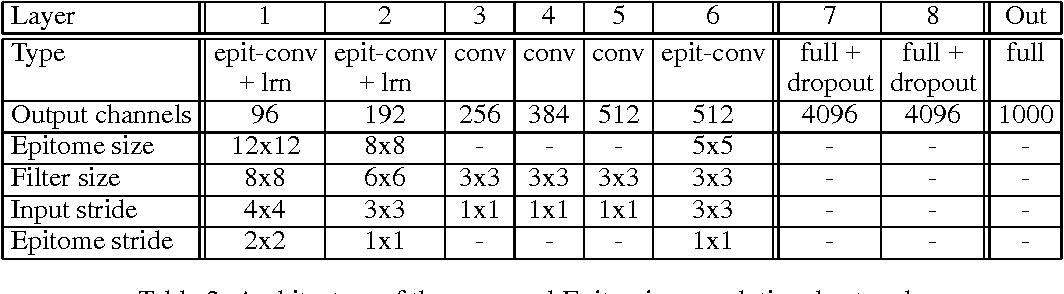 Figure 4 for Deep Epitomic Convolutional Neural Networks