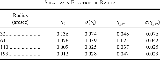 TABLE 1 Shear as a Function of Radius