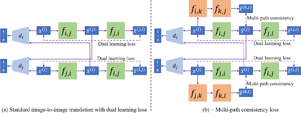 Figure 3 for Image-to-Image Translation with Multi-Path Consistency Regularization