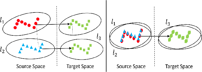 Figure 1 for Cross-lingual Pre-training Based Transfer for Zero-shot Neural Machine Translation