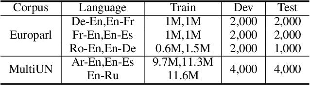 Figure 2 for Cross-lingual Pre-training Based Transfer for Zero-shot Neural Machine Translation