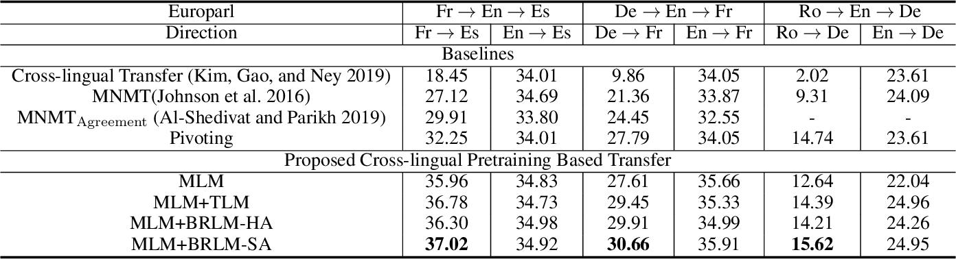 Figure 4 for Cross-lingual Pre-training Based Transfer for Zero-shot Neural Machine Translation