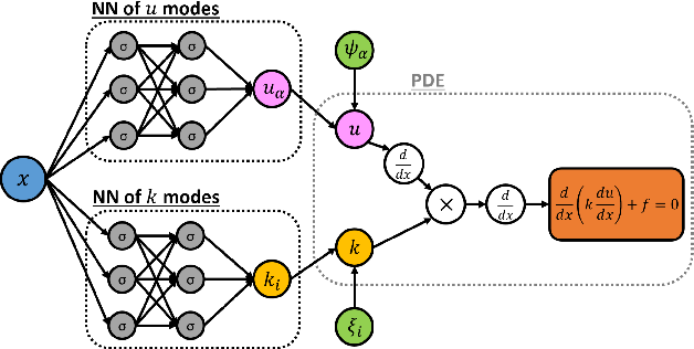 Figure 3 for Quantifying total uncertainty in physics-informed neural networks for solving forward and inverse stochastic problems