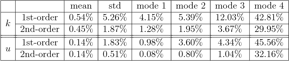 Figure 2 for Quantifying total uncertainty in physics-informed neural networks for solving forward and inverse stochastic problems