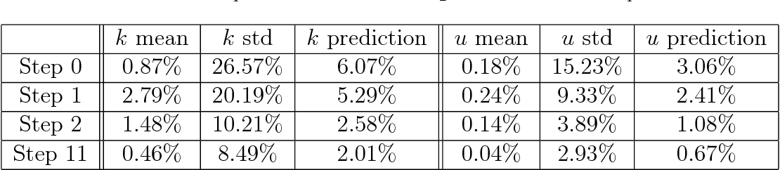 Figure 4 for Quantifying total uncertainty in physics-informed neural networks for solving forward and inverse stochastic problems