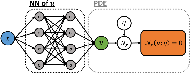Figure 1 for Quantifying total uncertainty in physics-informed neural networks for solving forward and inverse stochastic problems