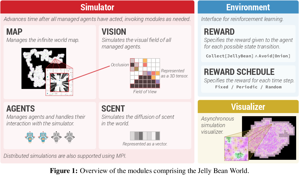 Figure 2 for Jelly Bean World: A Testbed for Never-Ending Learning