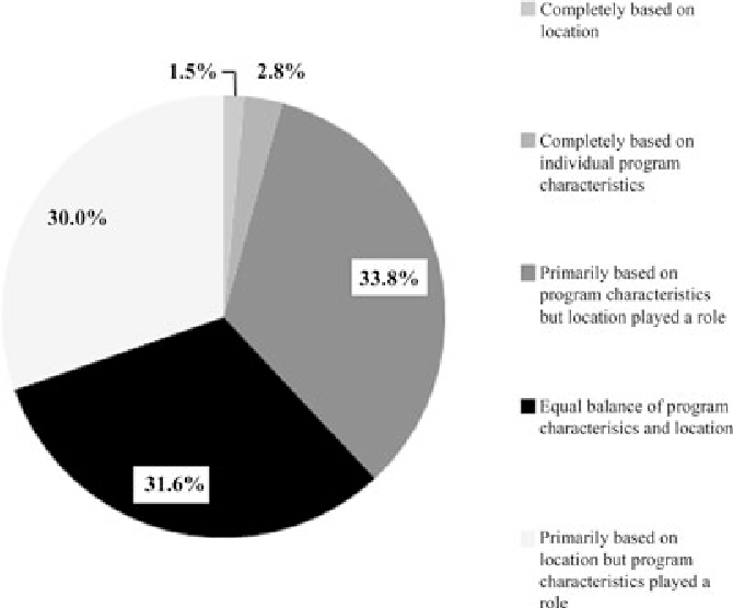 Factors that influence medical student selection of an emergency