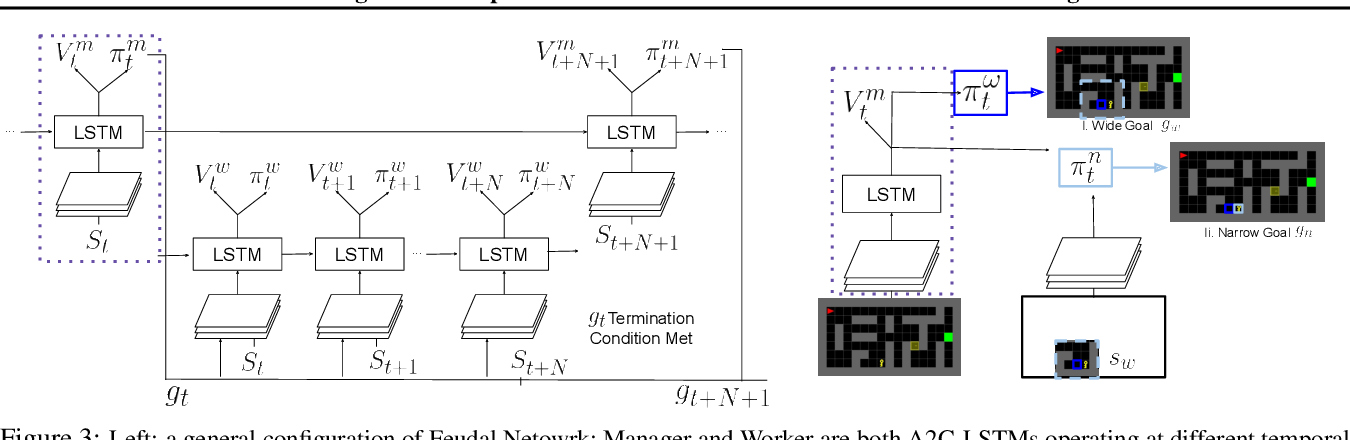 Figure 4 for Learning World Graphs to Accelerate Hierarchical Reinforcement Learning