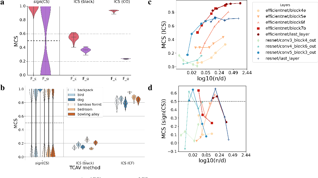 Figure 4 for Best of both worlds: local and global explanations with human-understandable concepts