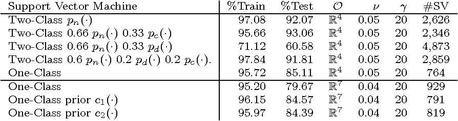 Table 2 from Support vector machines for analog circuit performance