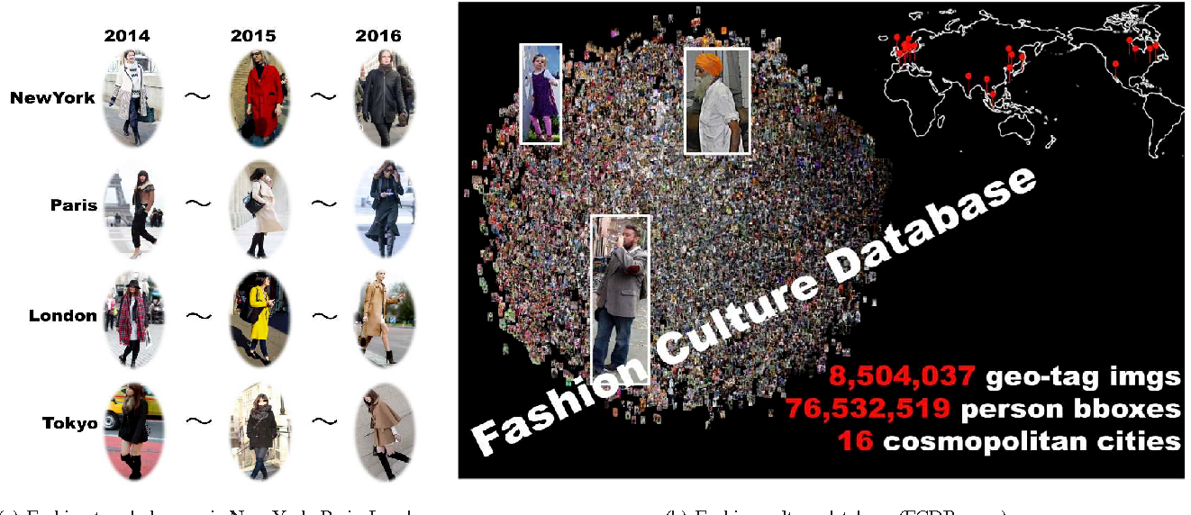 Figure 1 for Changing Fashion Cultures