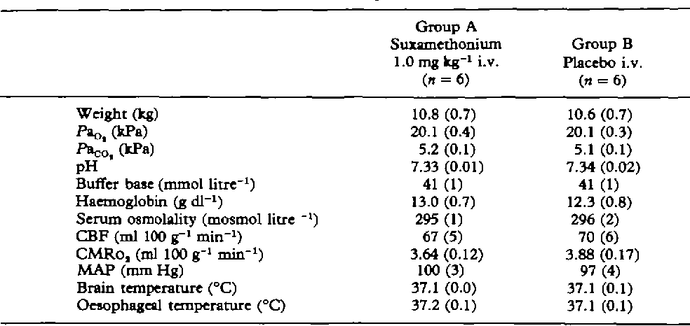 Table I from Effects of suxamethonium on the cerebrum