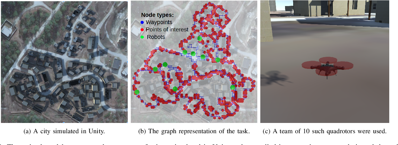 Figure 1 for Multi-Robot Coverage and Exploration using Spatial Graph Neural Networks