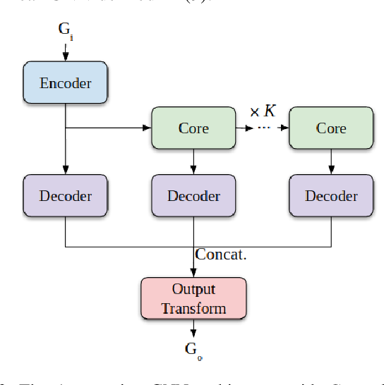 Figure 4 for Multi-Robot Coverage and Exploration using Spatial Graph Neural Networks