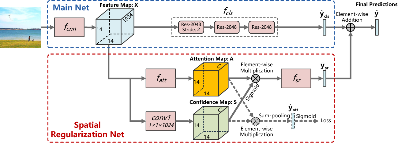 Figure 3 for Learning Spatial Regularization with Image-level Supervisions for Multi-label Image Classification