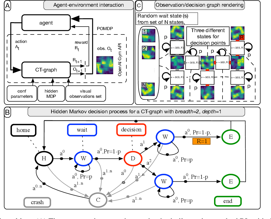 Figure 1 for Deep Reinforcement Learning with Modulated Hebbian plus Q Network Architecture